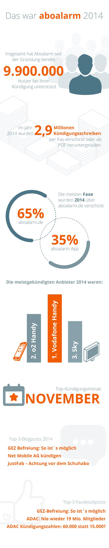 aboalarm Jahresrückblick 2014
