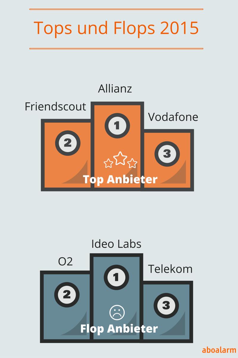 KГјndigung Friendscout