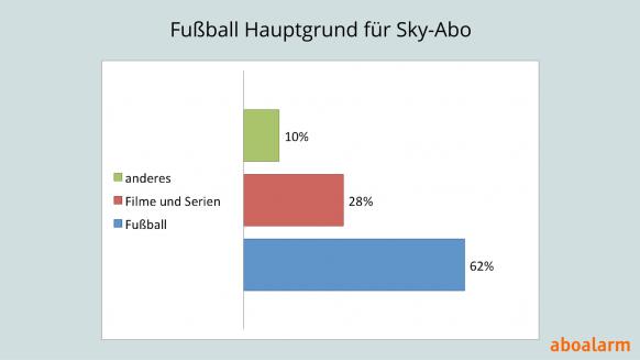 Hauptgrund für Sky-Abo