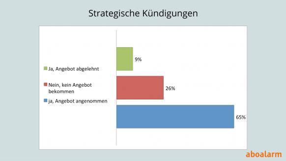 Strategische Kündigungen