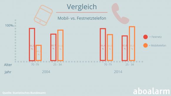 Vergleich - Mobil- und Festnetztelefon