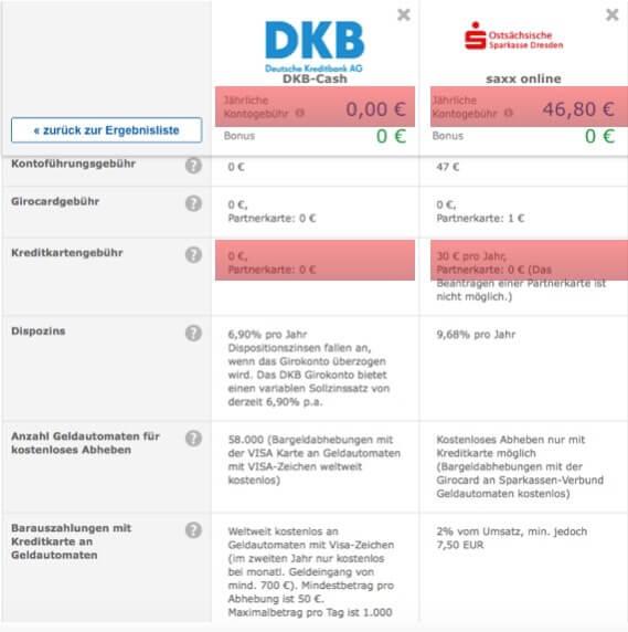 Banken Vergleich-Verglichen über Check24.de