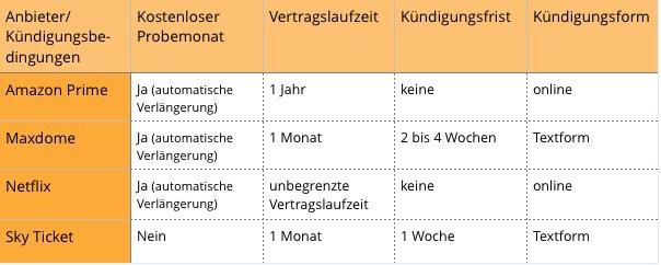 Streaming Dienste Vergleich