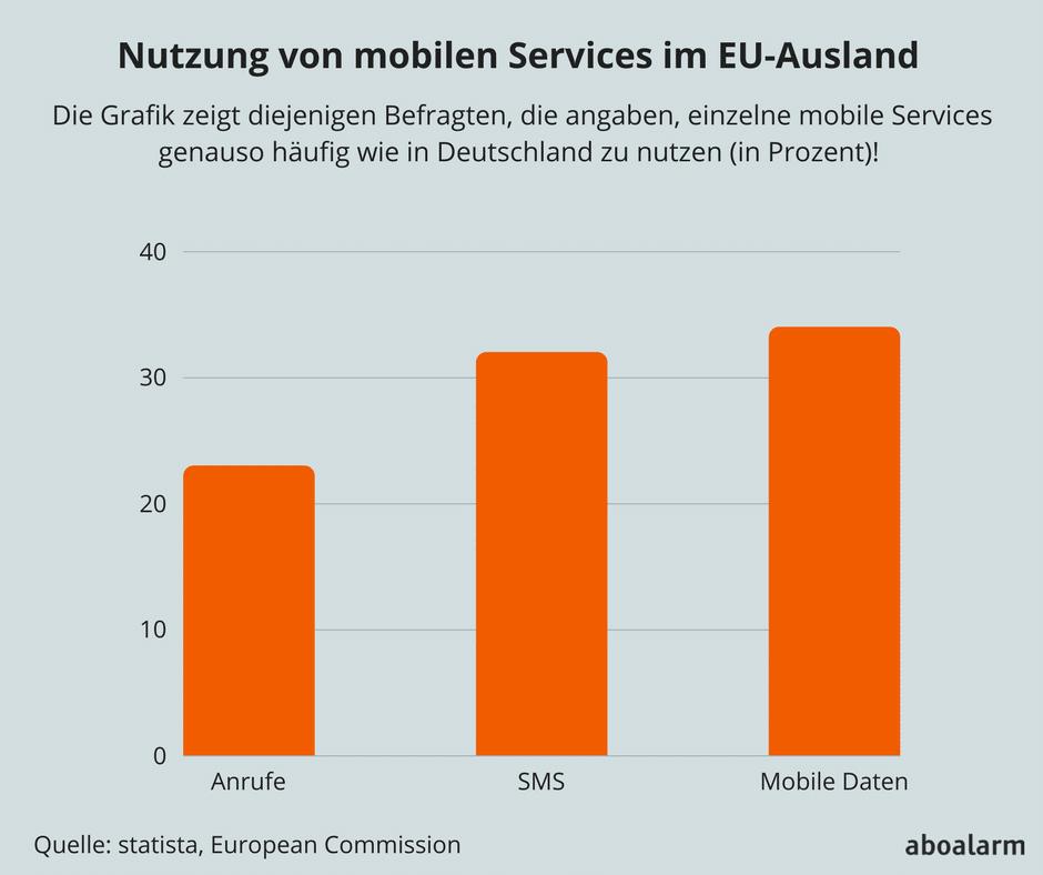 Nutzung von mobilen Services im EU-Ausland