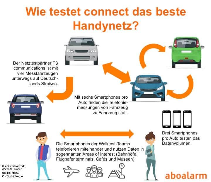 Bestes Handynetz: So testet Connect die Handynetze