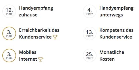 Bestes Handynetz - Vodafone