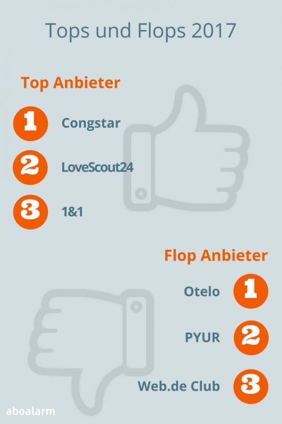 Tops und Flops 2017