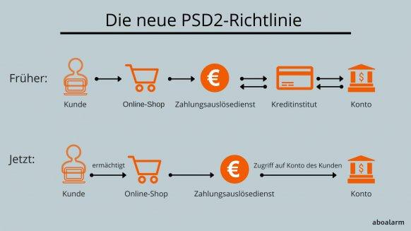Die neue PSD2-Richtlinie