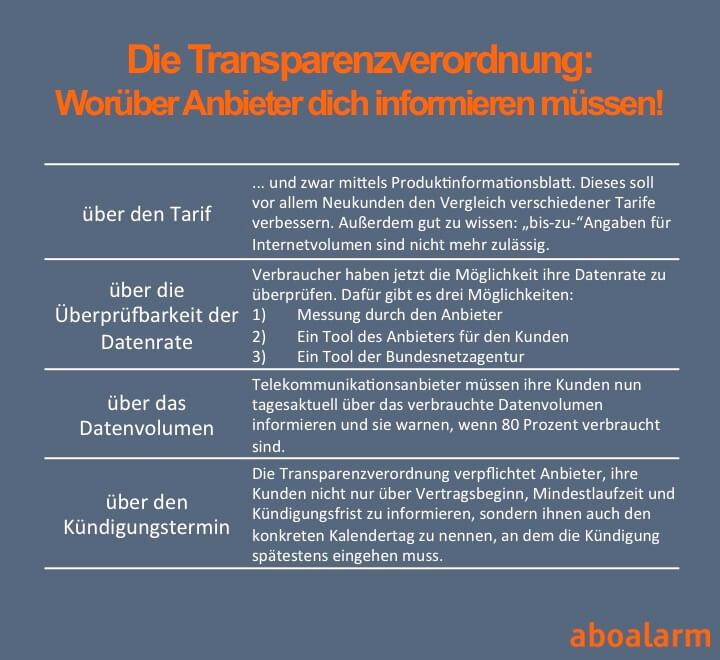 Transparenzverordnung UPDATE