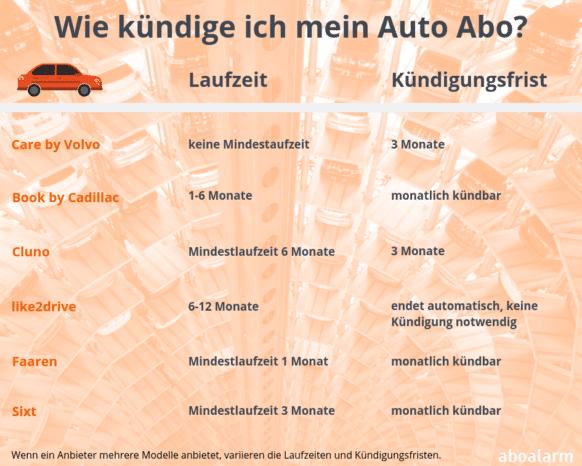 Auto Abonnement