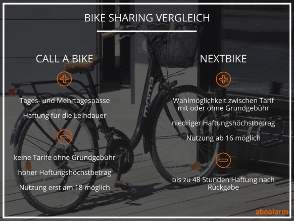Bike Sharing Vergleich Call a Bike Nextbike