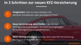 KFZ-Versicherung Kündigung