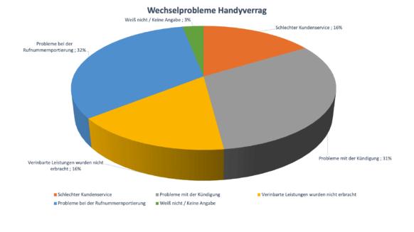 Grafik Probleme Anbieterwechsel Handyvertrag