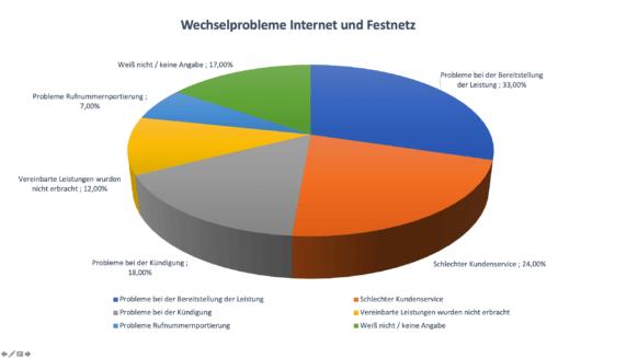 Grafik Probleme Anbieterwechsel Internet und Festnetz