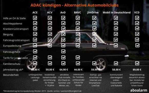 ADAC kündigen