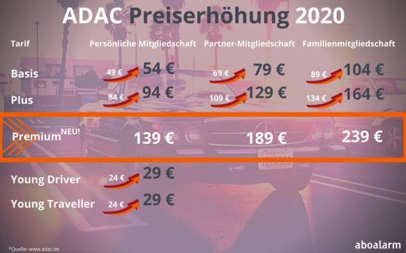 ADAC Preiserhöhung